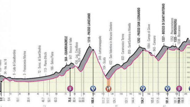 Giro d'Italia: altimetria della tappa abruzzese